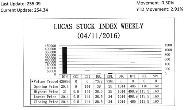 LUCAS STOCK INDEX The Lucas Stock Index (LSI) declined 0.30 per cent during the second period of trading in April 2016. The stocks of three companies were traded with 441,569 shares changing hands. There were two Climbers and one Tumbler. The stocks of Banks DIH (DIH) rose 0.49 per cent on the sale of 426,836 shares while the stocks of Demerara Bank Limited (RBL) rose 1.32 per cent also on the sale of 7,372 shares.  On the other hand, the stocks of Demerara Distillers Limited (DDL) fell 4.0 per cent on the sale of 7,361 shares.