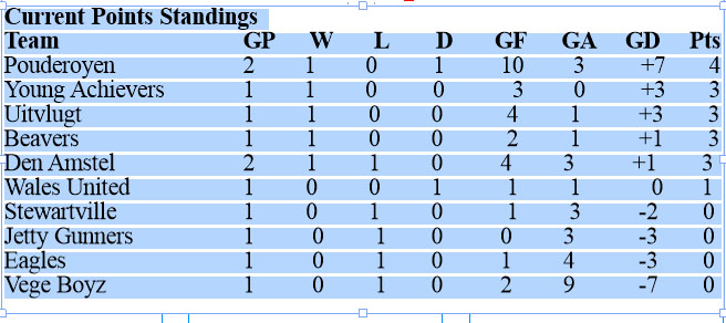 20150510Current Points Standings may11