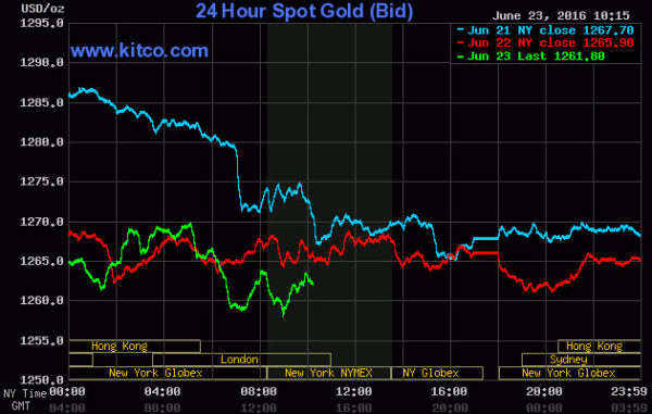 20160624gold prices June24