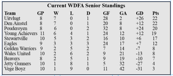 points-standing